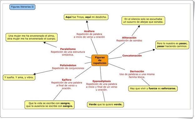 Figuras literarias (Esquemas de hablandodetodounmucho.jimdo.com)