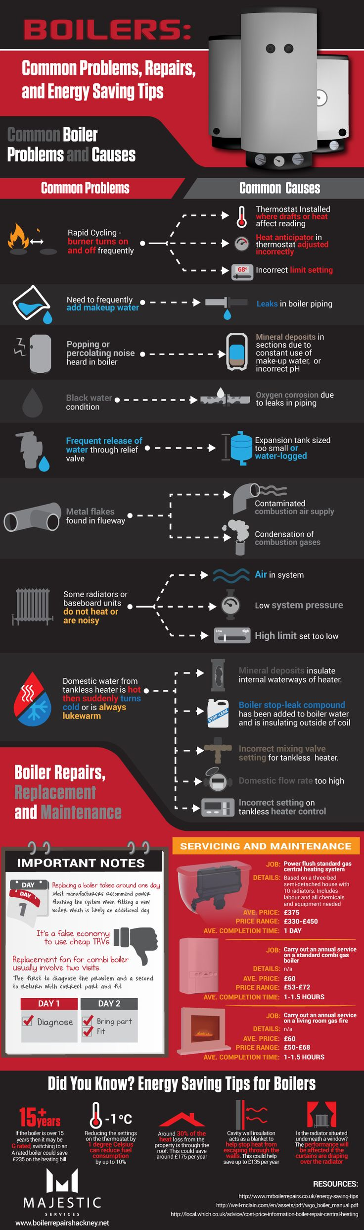 27 best heating images on pinterest infographic infographics and boilers common problems repairs and energy saving tips fandeluxe Images