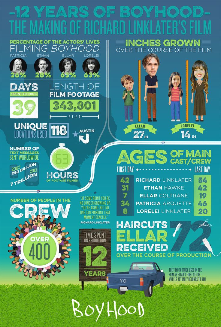 The making of Boyhood over 12 years,love the whole movie project!