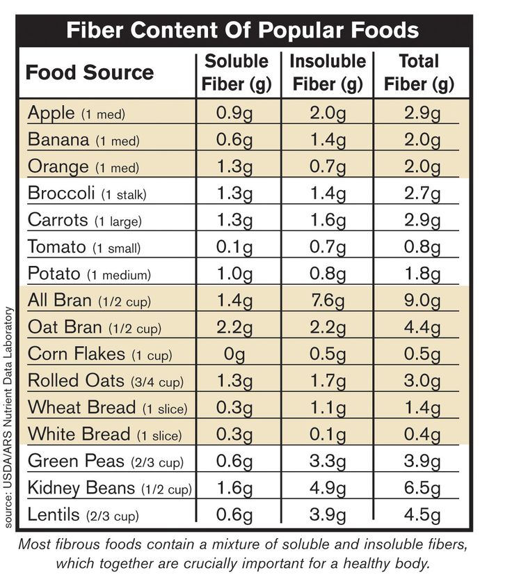 Foods High In Soluble Fiber List