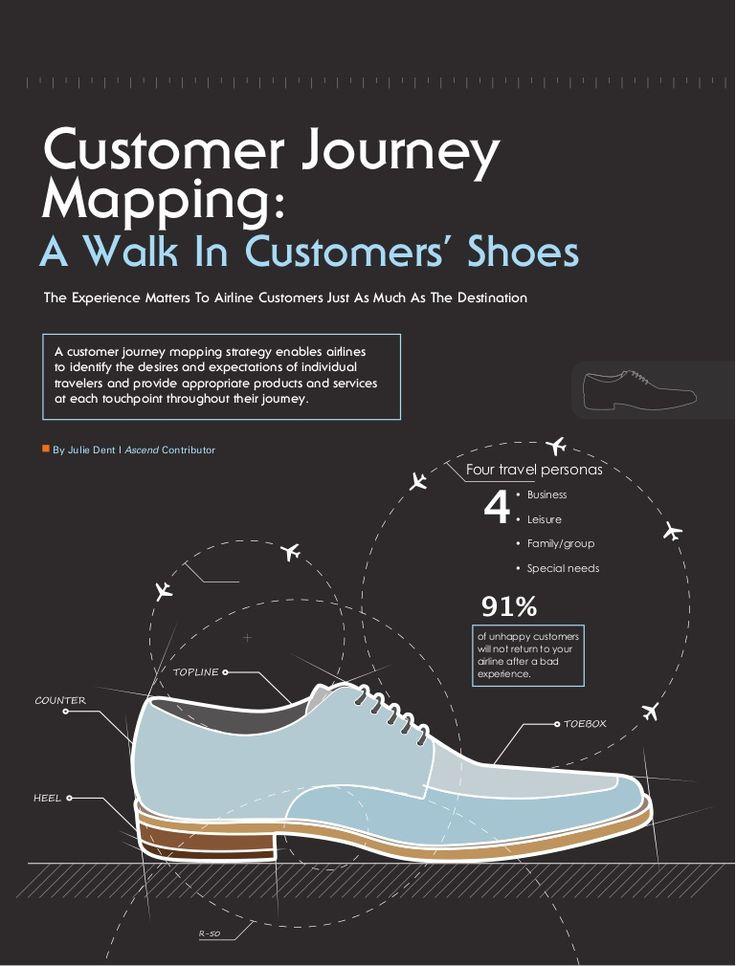 Customer Journey Mapping - an assortment of case studies & templates by Alex Baar via Slideshare (flying)