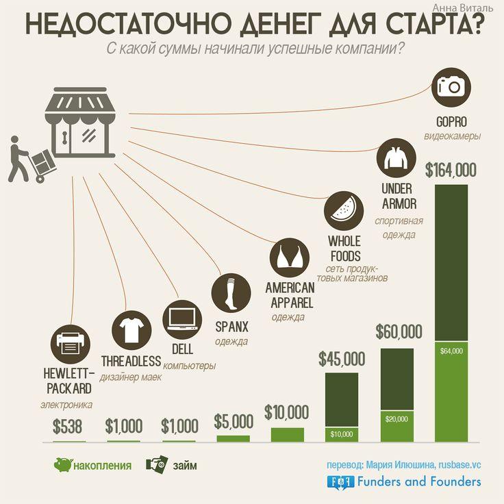 Недостаточно денег для старта - инфографика