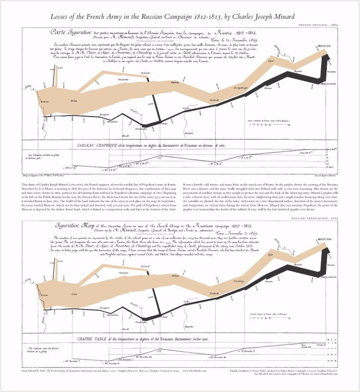 Napoleon's March....we think computers can do so much today.  But look at this beautiful statistical graphic illustration of Napoleon's failed 1812 Russian campaign.  You can see when bad weather hit or a battle was fought and the numbers of soldiers lost.  No computer needed.   Map by Charles Joseph Minard.  Sourced from Edward R. Tufte's Visual Explanations.