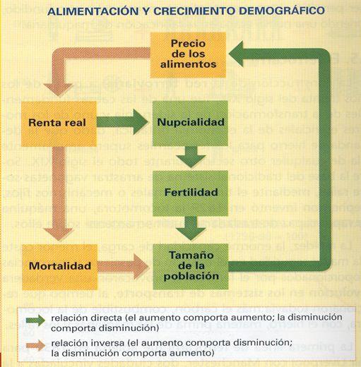 Relación entre la Revolución demográfica y la Revolución agraria