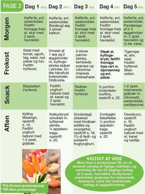 I Dukan Kuren er din kostplan delt ind i 4 faser: Angrebsfasen, Vekselfasen, Sikringsfasen og Stabiliseringsfasen. Her en en fødevareliste med alle de tilladte madvarer, og forslag til en kostplan under vekselfasen i Dukan-kuren.