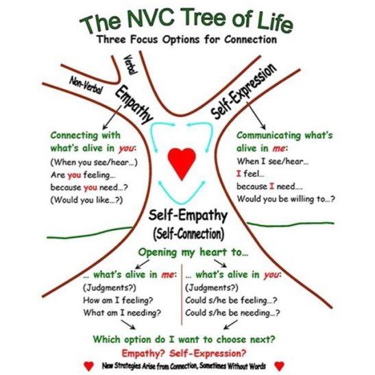 Nvc personals National Visa Center