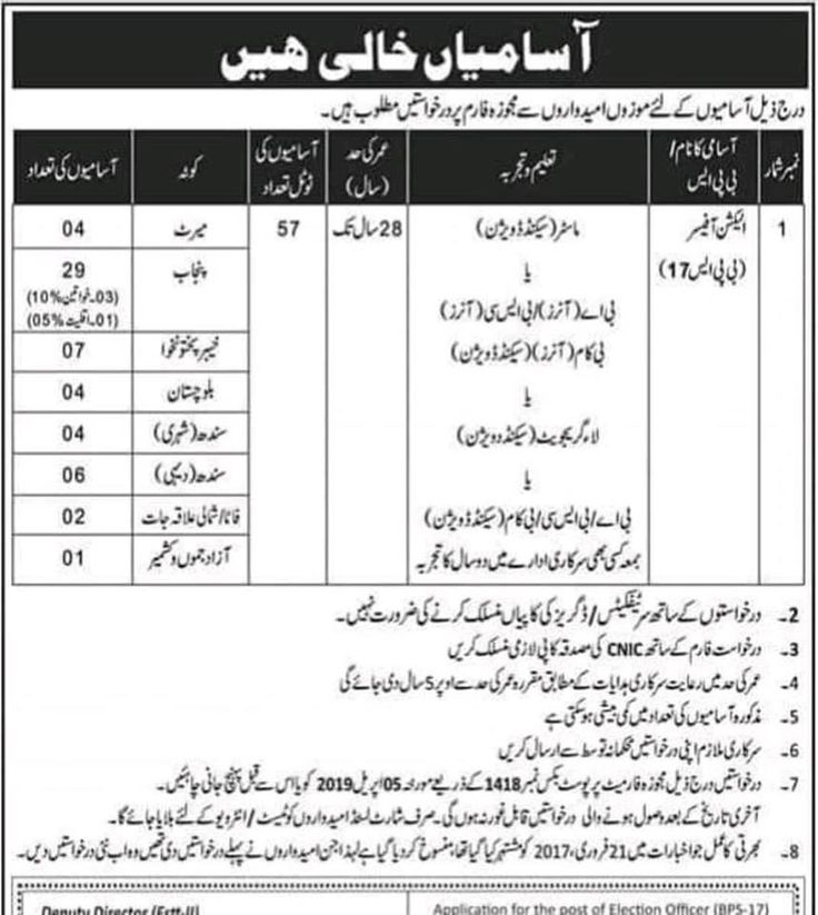 Pin on ECP Jobs Election Commission of Pakistan Download