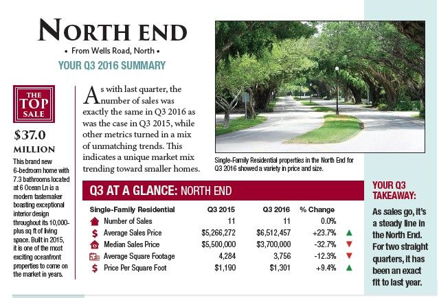 NORTH END : The total number of sales went down by one in a quarter-over-quarter comparison, and this turned all the trend arrows red. But one quarter does not tell the full tale of stability seen in this portion of the Palm Beach market.  #PalmBeachRealEstate #KevinMLeonard #LuxuryAgent #PalmBeach #LuxuryPortfolio