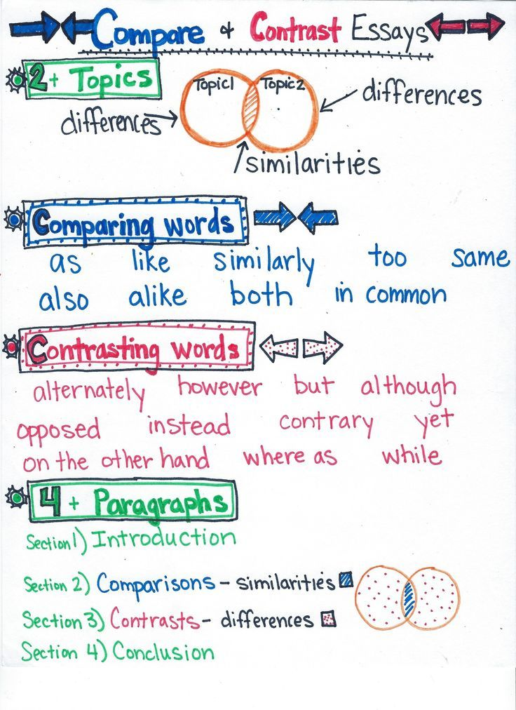 Encourage Quality Writing From Student Using Relevant Topic Anchor Chart Reading Strategie Ela Charts Compare And Contrast Essay For 5th Grade
