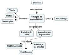 Utilizadora:MCeci/Aprendizagem colaborativa, TICs e organização de projeto transversal no ensino médio/Apresentação - Wikiversidade