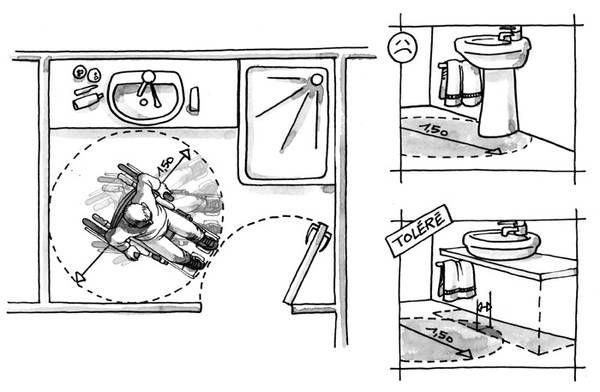 17 meilleures id es propos de salle de bains pour - Accessibilite salle de bain ...