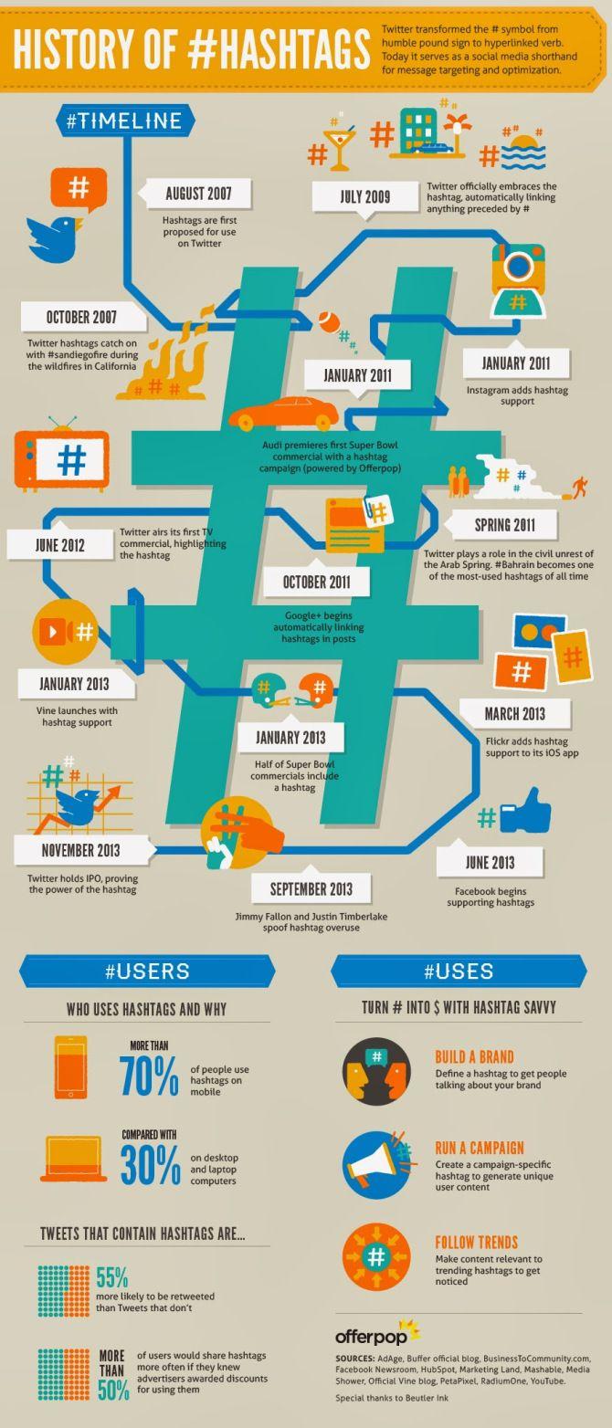 infographic hashtag history - La storia degli hashtag in un'infografica