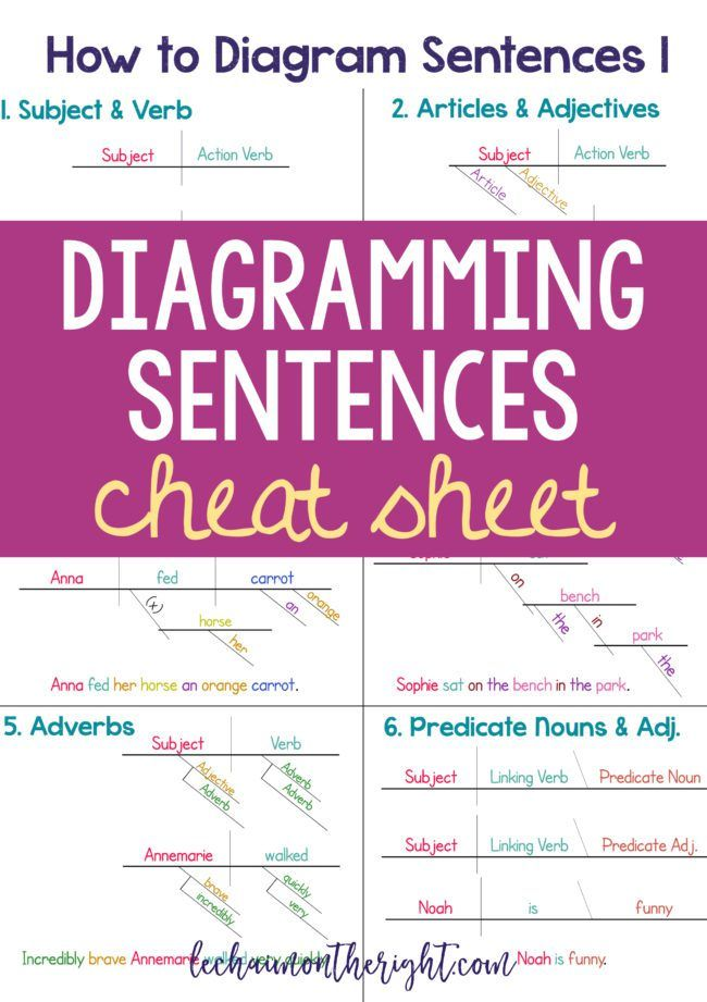 20 best english sentence diagramming images on pinterest how to diagram sentences diagramming sentences cheat sheet ccuart Images