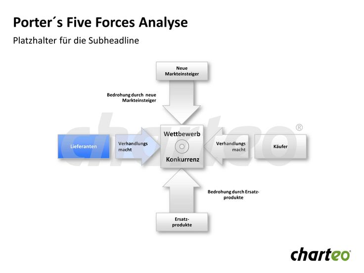 Visualize Porter's Five Forces that influence business by making use of this analysis template for PowerPoint. Download now at http://www.charteo.com/en/PowerPoint/Marketing-Business-Charts/Business-Analysis/Porter-s-Five-Forces-Analysis-89-german.html