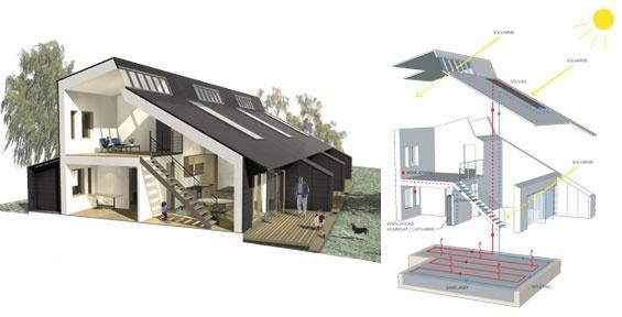 Bæredygtigt byggeri  Bæredygtig arkitektur handler om at skabe arkitektur med omtanke. Det vil sige at mindske energiforbruget, vælge bæredygtige og holdbare materialer og undgå miljøbelastende stoffer i byggeriet.