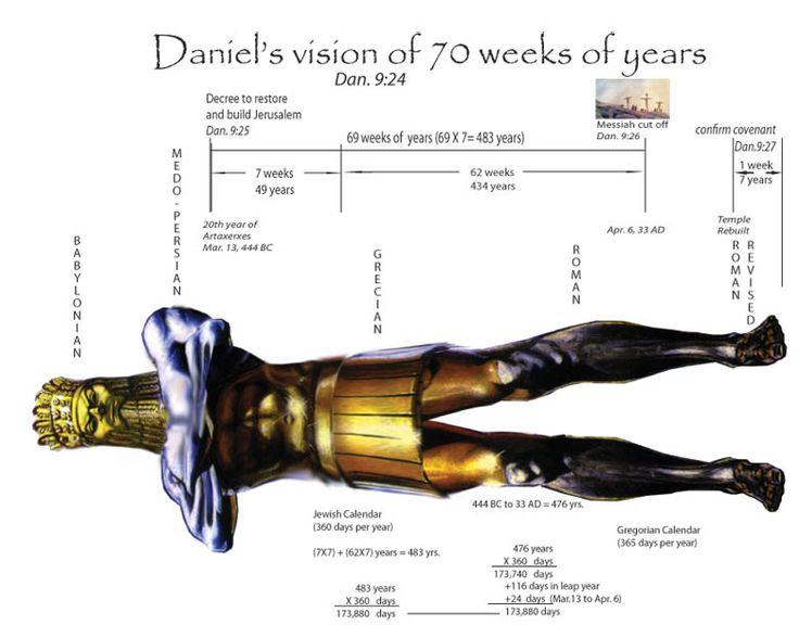 Daniel Charts 70 Weeks Of Daniel Biblical Teaching Bible Facts Scripture Study