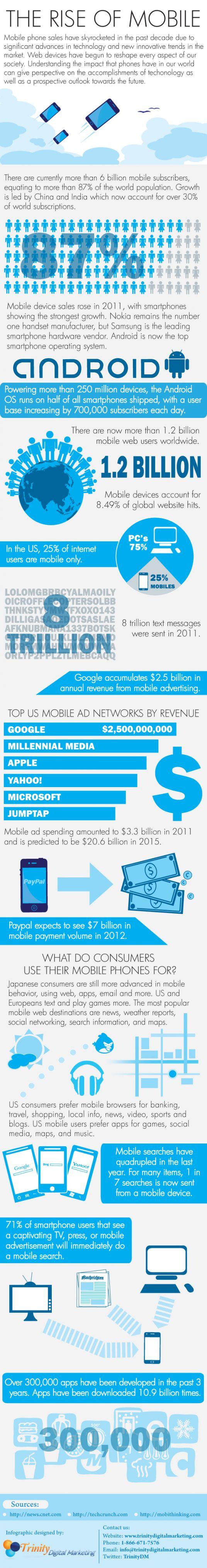 Infográfico: O Crescimento do mobile