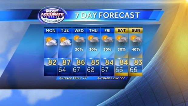 What does a chance of rain really mean? | Weather - WESH Home