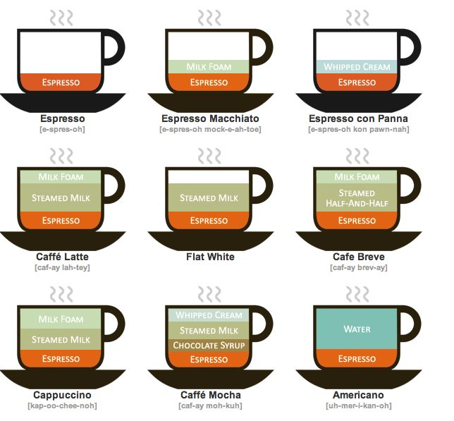 The famous coffee infographic
