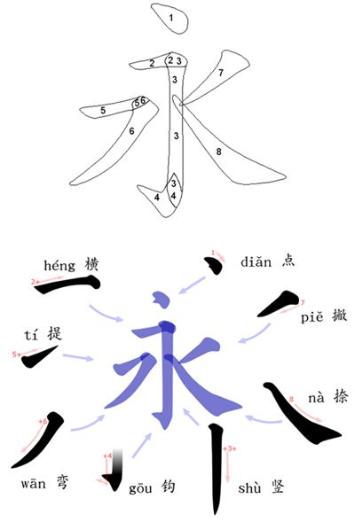 "The strokes in Chinese characters fall into eight main categories: horizontal (一), vertical (丨), left-falling (丿), right-falling (丶), rising, dot (、), hook (亅) and turning (乛, 乚, 乙, etc.). The ""Eight Principles of Yong"" outlines how to write these strokes, which are common in Chinese characters and can all be found in the character for ""yǒng"" (永, which translates as ""forever"" or ""permanence"")."