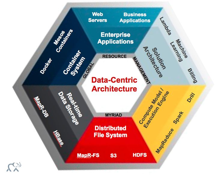 Evaluating the MapR Vision: BigData Architecture as a Product