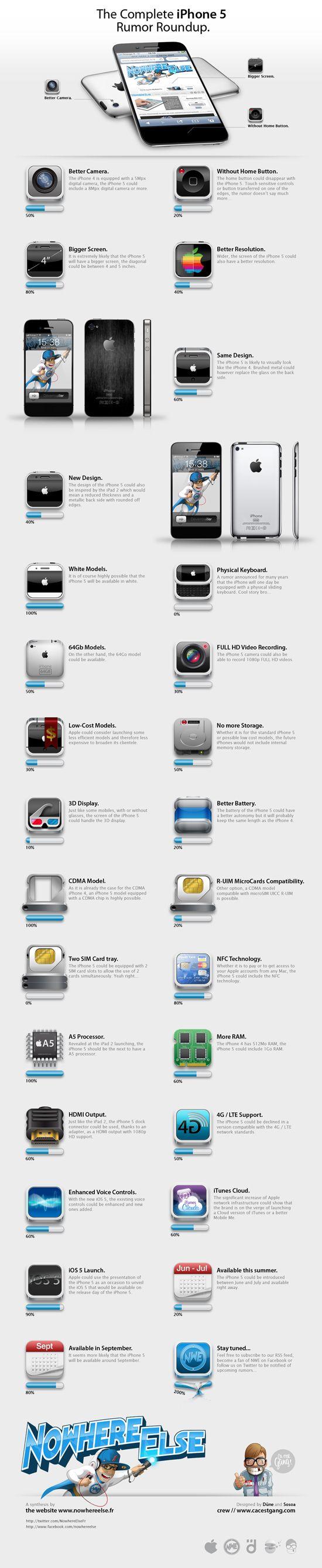 französische Webseite Nowwhereelse.fr hat eine hübsche Infografik zu den aktuellen Gerüchten rund um das iPhone 5 erstellt. Die Vorstellung des iPhone 5 wird im Juni erwartet. Neben dem A5 Dualcore Prozessor, besseren Kameras und einem flacheren, ans iPad 2 angelehnten Design wird auch ein grösseres Display erwartet...