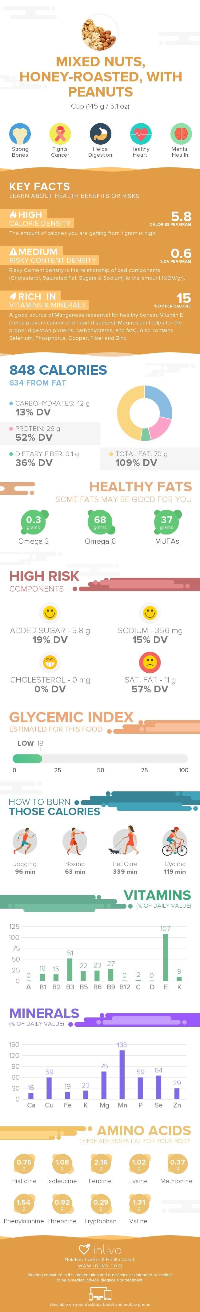 Mixed Nuts, Honey-roasted, With Peanuts Nutrition Infographic #nutrigraphic #inlivo