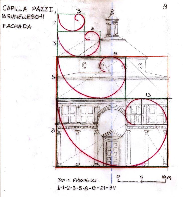Brunelleschi - Capilla Pazzi. Se preocupó del empleo de las proporciones y de la perspectiva de la arquitectura en función de la ubicación del edificio en la ciudad y de su óptica. Fijó un módulo o medida para armonizar, establecer proporciones, las diferentes partes de los edificios. Arquitectura totalmente racionalista,ya que se somete a las normas, frente al gótico, tienen al hombre como principal referencia. Muestra su preocupación por integrar la tradición grecorromana y del románico…