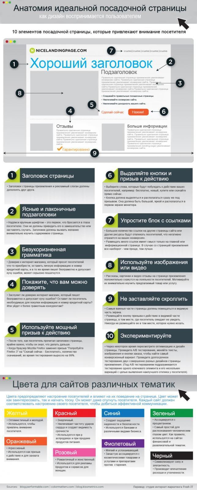 Анатомия идеальной посадочной страницы (инфографика). Читайте на Cossa.ru