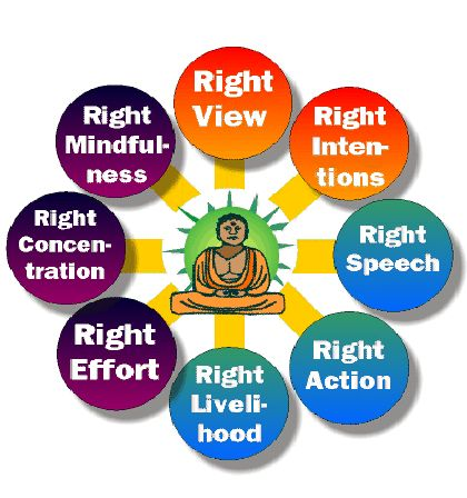 The eight fold path is the way that enlightenment may be reached. It is divided into 3 sections: wisdom, ethical conduct and mental discipline. The 4 noble truths tell of the truths of suffering and how to surpass it.