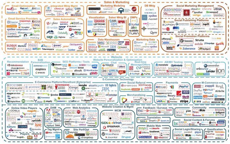 marketing cloud service