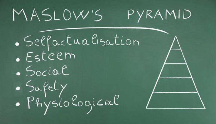 Pirâmide de Maslow e necessidades humanas