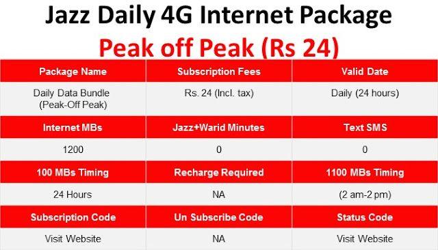 Jazz Daily 4G Internet Package Peak off Peak (Rs 24 ...