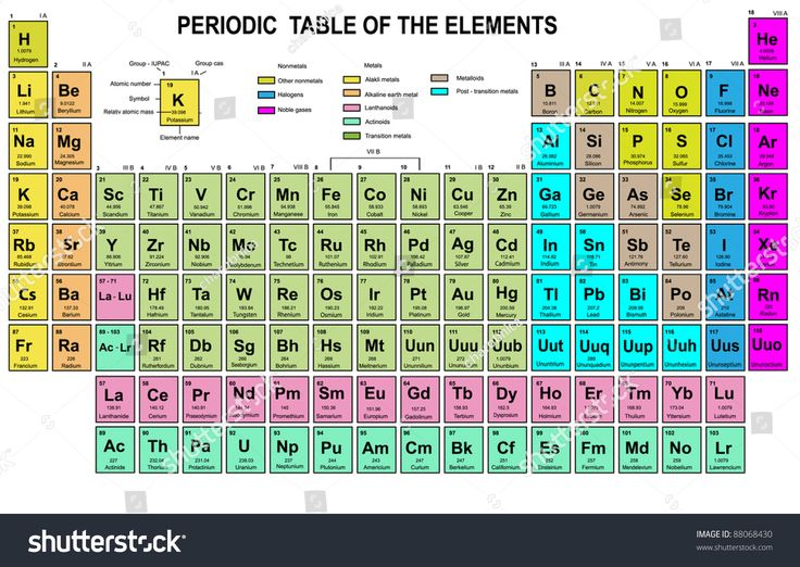 12 best Physics images on Pinterest Physical science, Physics and - copy periodic table of elements ya