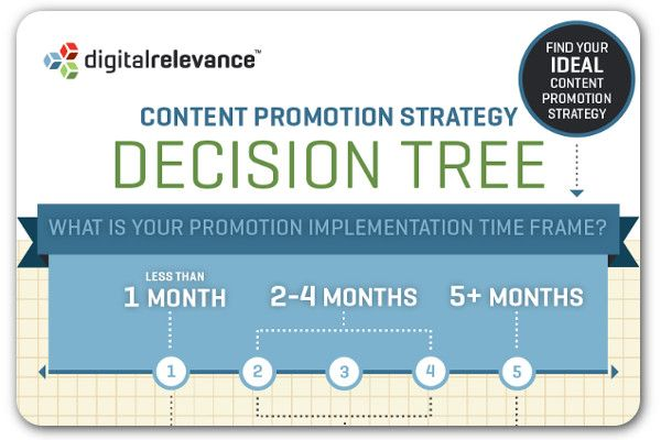 A guide to choosing the best content promotion strategy | Articles | Home