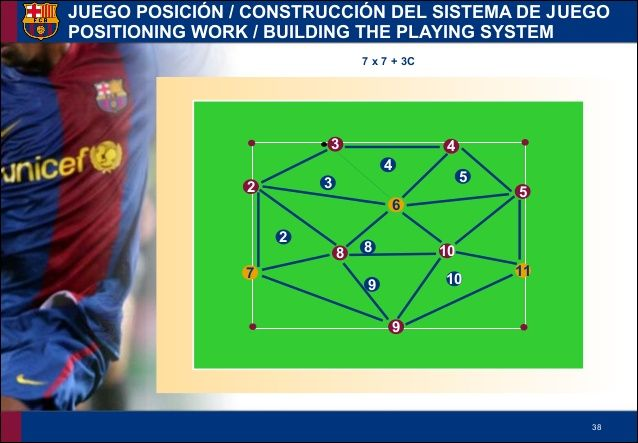 FC Barcelona La Masia Academy Training - Positioning Work / Building the Playing System