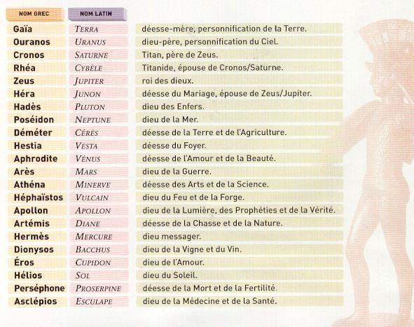 Exceptionnel Les 46 meilleures images du tableau Divinités Grecques & Romaines  EX03