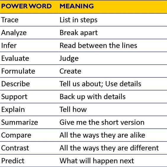 Best 25+ 12 powerful words ideas on Pinterest A resume, Academic - powerful verbs for resume