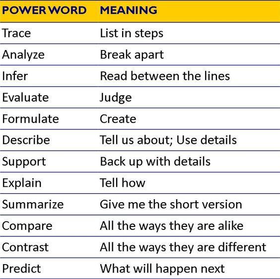 Best 25+ 12 powerful words ideas on Pinterest A resume, Academic - power verbs resume