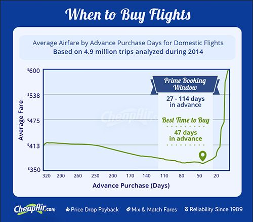 17 Best Ideas About Buy Airline Tickets On Pinterest