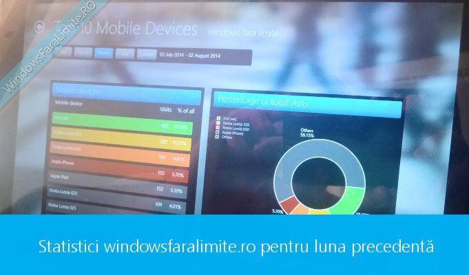 Windowsfaralimite.ro – statisticile lunii august 2014 - http://www.windowsfaralimite.ro/diverse/windowsfaralimite-ro-statisticile-lunii-august-2014/