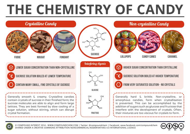While the variety of candies seems endless, all of them fall into two main categories: crystalline (typically soft and creamy) and non-crystalline (generally hard and brittle). The deciding factor is how the preparation process manipulates the sucrose molecules within sugar. Mmm, crystallization.
