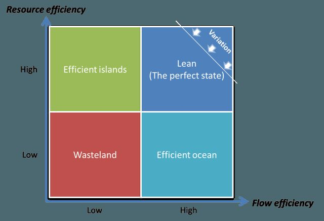 The efficiency matrix modig and hlstrm 2012 p 98 lean six the efficiency matrix modig and hlstrm 2012 p 98 lean six sigma pinterest lean manufacturing ccuart Gallery