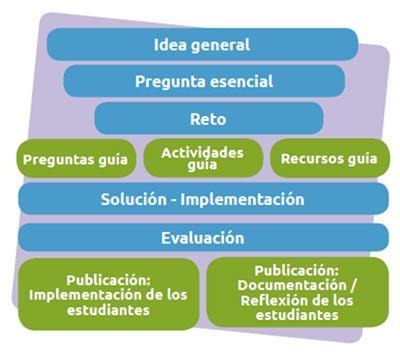 Documento completo sobre el aprendizaje basado en retos: definición, condiciones, relación con el aprendizaje basado en proyectos o problemas, beneficios para el alumnado y evaluación.