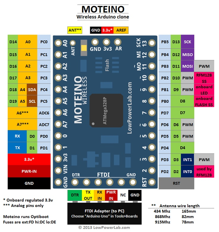 Moteino is a low cost low-power open-source wireless Arduino clone based on the popular ATMega328 chip