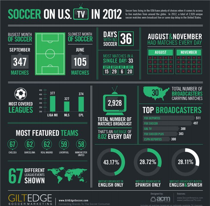 INFOGRAPHIC: Soccer On TV 2012