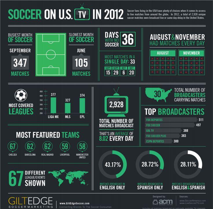 INFOGRAPHIC: Soccer On TV 2012