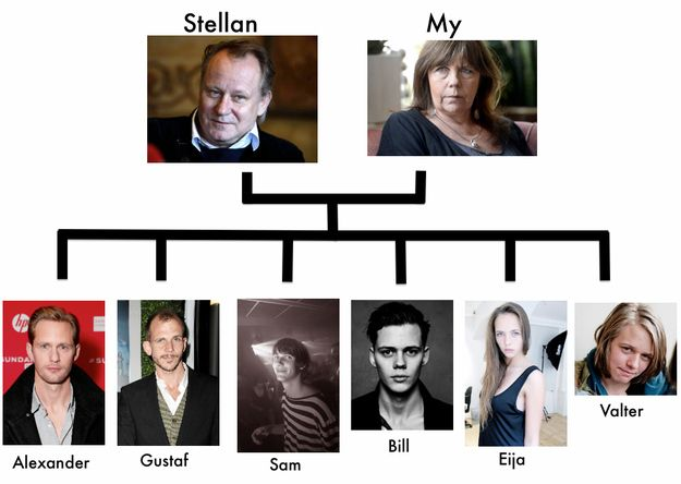 A Brief Guide To The Skarsgård Family. Trueblood-ish. Always hard to find pictures and info of them in one place. I think this article is missing 2 half siblings ( but they would be very young). Anyway, hot pictures of Alexander included.