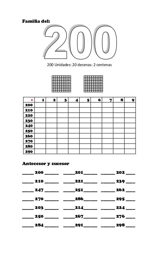 Familia del:  200 Unidades: 20 decenas: 2 centenas  + 1 2 3 4 5 6 7 8 9  200  210  220  230  240  250  260  270  280  290  Antecesor y ...