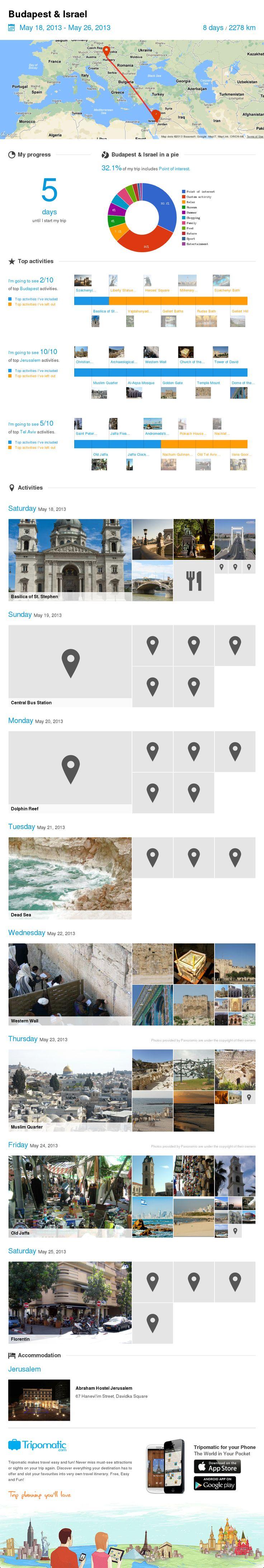 Check out my awesome trip to Budapest, Rishon LeẔiyyon, Tel Aviv, Taba and Jerusalem!